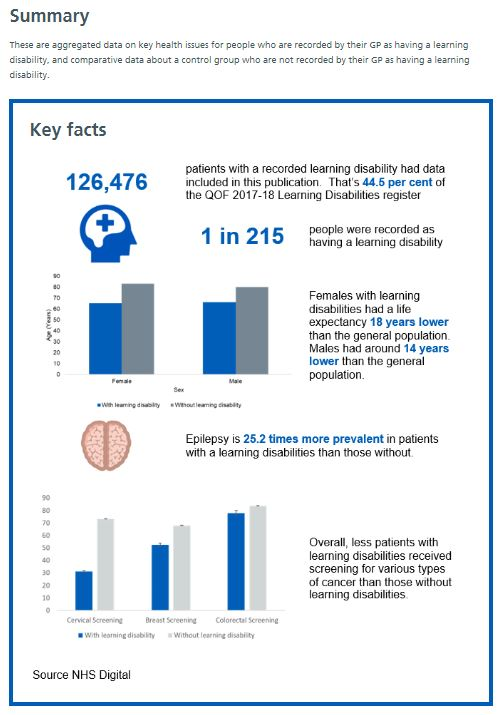 NHS Digital data on people with learning difficulties statistics